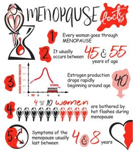 Stages of menopause